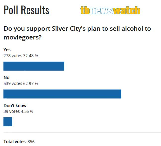 TBNewsWatch Siver City Poll  Lake Superior News