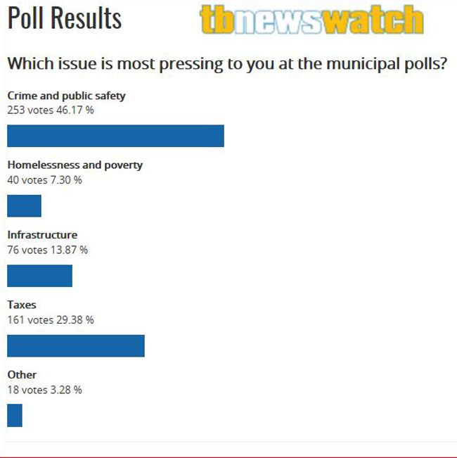 TBNewsWatch Poll on Crime  Lake Superior News