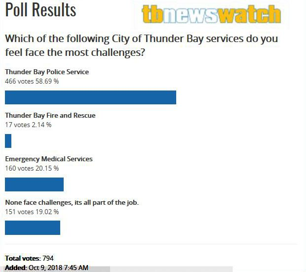 TBNews Watch services do you feel face the most challenges?  Lake Superior News
