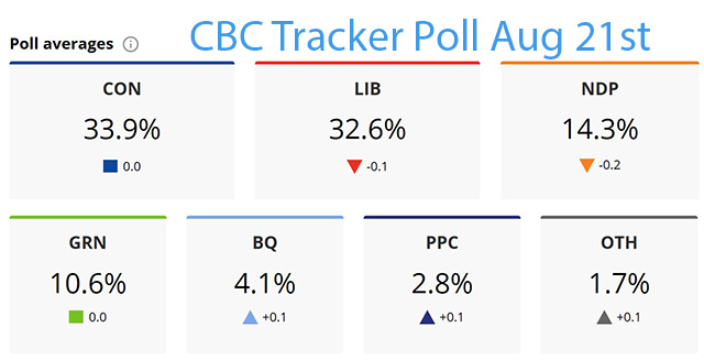 CBC Tracker Poll August 21, 2019
