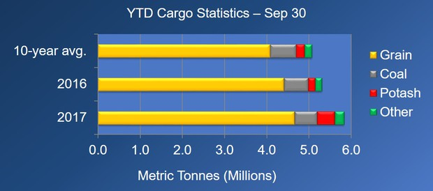 Port of Thunder Bay,  September Cargi Stats   Lake Superior News