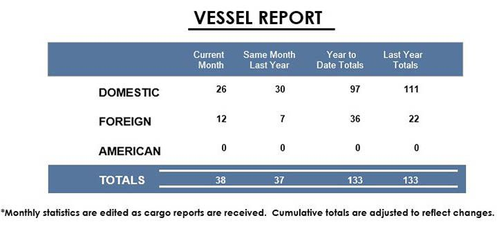 Port Of Thunder Bay Vessels Stats